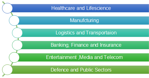 key industry sectors and